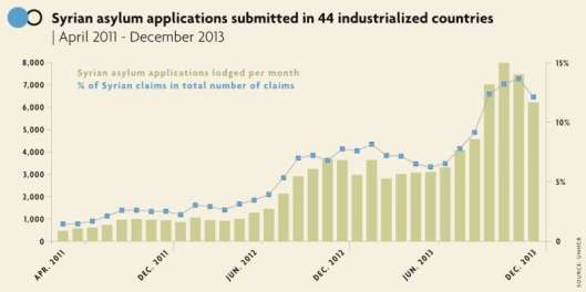 Syrian asylum applications submitted in 44 industrialized countries. Source: UNHCR